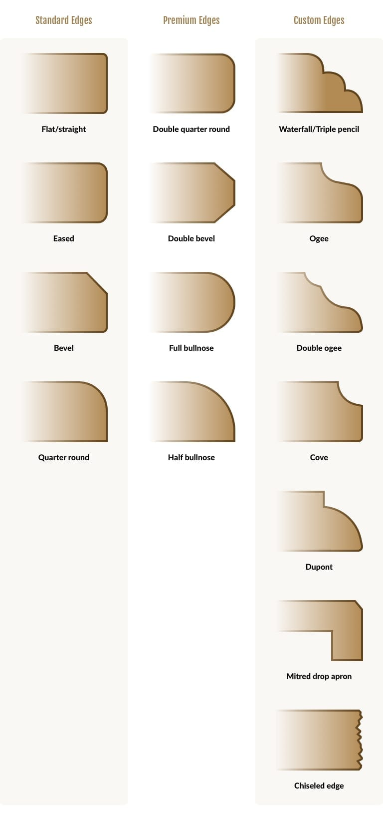 countertop-edges-chart